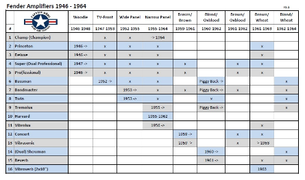 Fender Amp Timeline 1946 - 1964